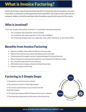What is Invoice Factoring?